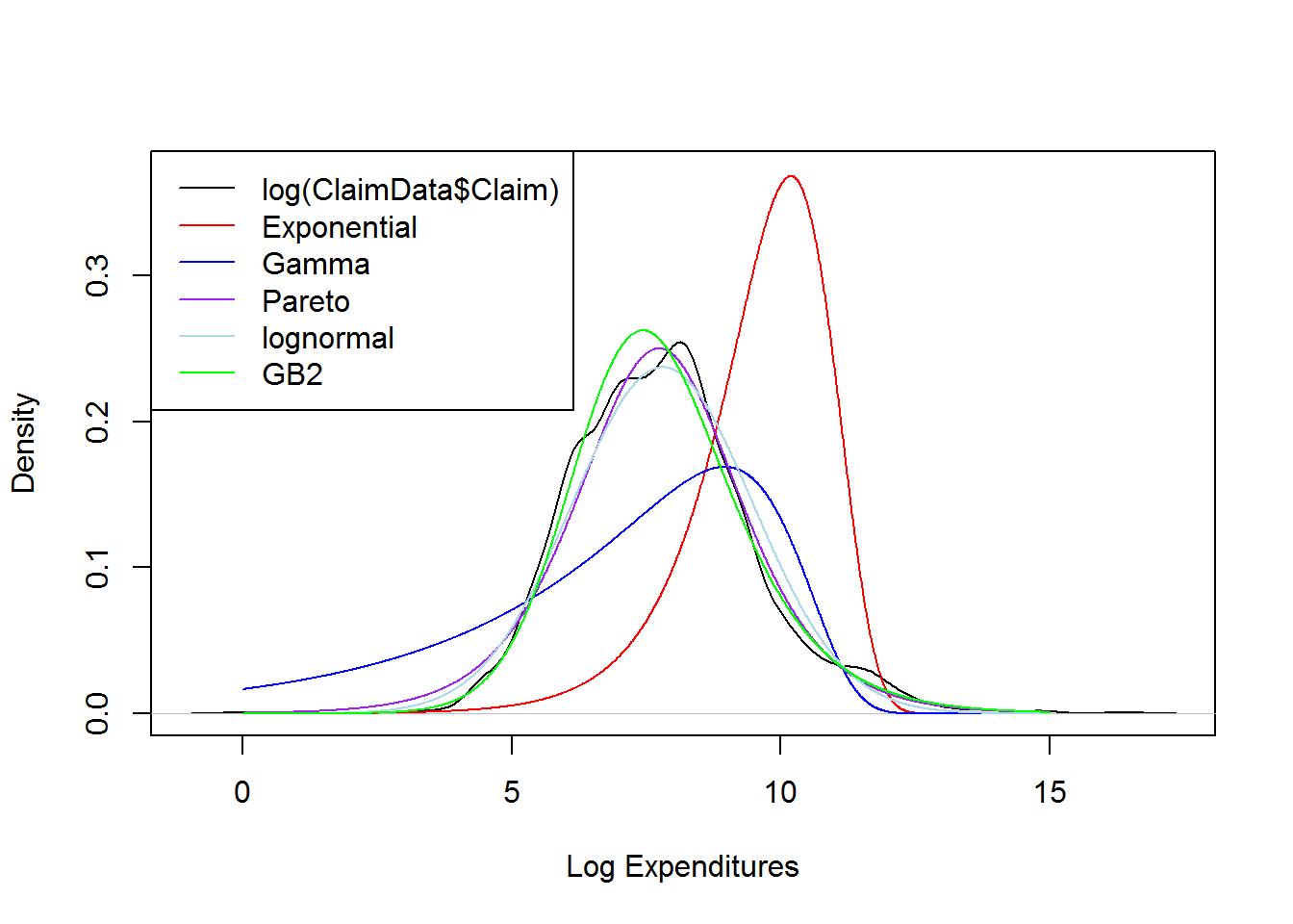 Loss data analytics r codes clogclaimdataclaimexponential gamma paretolognormalgb2 lty1 col cblackredbluepurplelightbluegreen publicscrutiny Choice Image